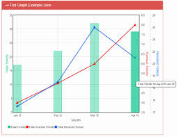 Flot Chart Using Angularjs Web Api And Json Codeproject