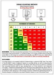 Alcohol Level Comparison Chart Blood Alcohol Content Chart Washington Mast Alcohol Training