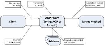 Spring aop에 대한 이미지 검색결과