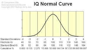 Average Iq Score Chart Iq Basics