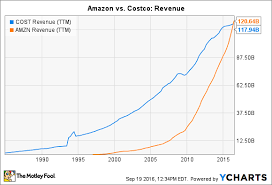 Costco Stock Quote 35 Stunning 24 Charts That Show Where Amazon Is Overtaking Costco The