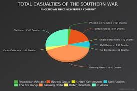 Meta Chart Com File Total Casualties Southern War Fictional 2016 Jpeg