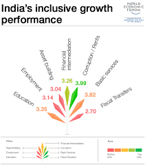19 Charts That Explain Indias Economic Challenge World