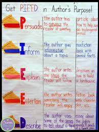 Authors Purpose Lessons Tes Teach