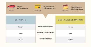 Best Debt Consolidation Loans Compared Nov 2019 Mozo