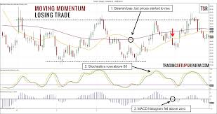 Moving Momentum Trading Strategy Trading Setups Review