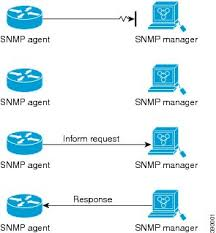 What Is Snmp Snmp Configuration Guide Cisco Ios Xe Release 3se Catalyst