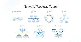What Is Network Topology Best Guide To Types Diagrams