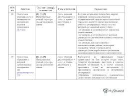 Презентация на тему О действиях и подготовке документов в  17 п п