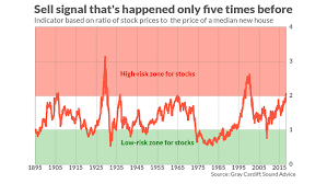 The Stock Markets Latest Sell Signal Has Happened Only 5