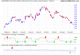 Rsi Chart Online Incredible Charts Stochastic Rsi