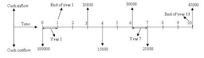 Excel Cash Flow Diagram Borrower Cash Flow Diagram Free Wiring Diagram For You