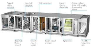 air conditioning options. cutaway drawing of air handling unit conditioning options