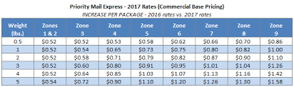 Usps Announces Postage Rate Increase Starts January 22