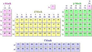 Periodic Table Configuration Chart 3 1 Periodic Table Mun Ib