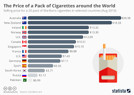 Media Mail Price Chart 2017 Chart The Price Of A Pack Of Cigarettes Around The World
