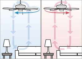 41 which way should a ceiling fan spin in summer