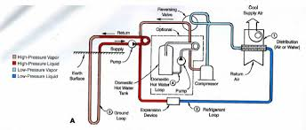 ground coupled heat pumps reversing valve cooling mode