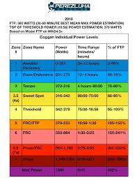 Knowing Your Power Zones Basic Vs Enhanced Perezluha Coaching
