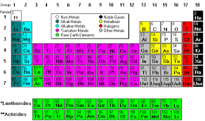 Periodic Table Metals Nonmetals And Metalloids Ptoe2 Screnshoots ...