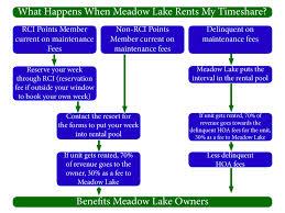 Rental Program Explained Meadow Lake Resort