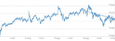Nifty Chart Moneycontrol Week In 8 Charts Nifty Sensex Touch Record Highs Ril Adds