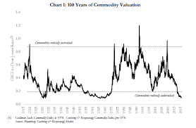 Agricultural Commodity Prices Chart Commodities At A 100 Year Low Valuation