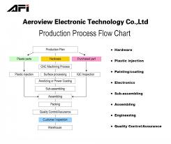 Process Flow Chart Zhongshan Aeroview Electronic