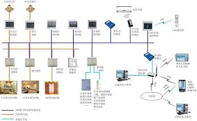 smart lighting control system
