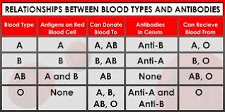 Blood Group Donate And Receive Chart Blood Types Chart Blood Group Details Receive And Donat