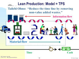 Toyota Process Flow Chart Toyota Production System And Lean Tools