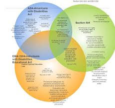 504 Vs Idea Chart Ada Idea And Section 504 Venn Diagram Section 504 And