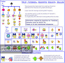 Tamagotchi V4 5 Growth Chart Tama Growing Chart Tamaboy321s Tamagotchi Blog