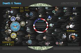 Death Taxes Daily Infographic