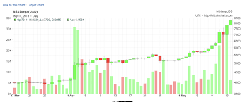 Bitcoin Lifetime Chart Bitcoin Is Back And Its Going Higher Bitcoin Usd