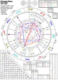 Astrology Of Princess Diana With Horoscope Chart Quotes