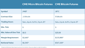 The most advanced crypto derivatives trading platform with up to 100x leverage on crypto futures and perps. New Micro Bitcoin Futures Offer Smaller Bite Exposu Ticker Tape
