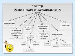 Презентация к конспекту урока по русскому языку quot Обобщение  Кластер Что я знаю о числительном самостоятельная часть речи обозначающая