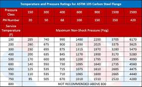 Api Rating Chart What Is The Difference Between Class 150 300 600 Flange