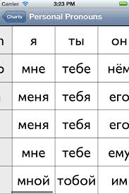 Russian Declension Chart Russian Grammar Charts Iphone Reference Apps By Nicolas