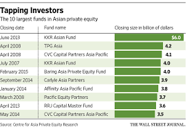 Asian private equity fund