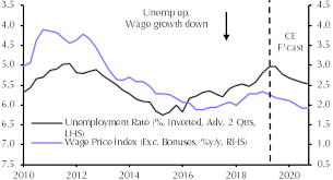 Australian Wage Growth Chart
