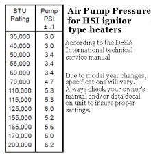 reddy heater pressure adjustment view the gauge at reddyparts com online parts catalog