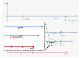 Gantt Chart Pronunciation Charters Gantt Chart Display With Before Foreground And