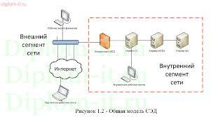 Системы электронного документооборота и защита информации в них Системы электронного документооборота и защита информации в них Работа подготовлена и защищена в 2015 году