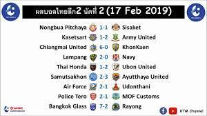 ผลบอลไทยลีก2 ล่าสุด นัดที่2 : บีจีมาโหด| เชียงใหม่จัดเต็ม| ลำปางสุดจัด|  อาร์มี่ทีเด็ด(17 Feb 2019) - YouTube