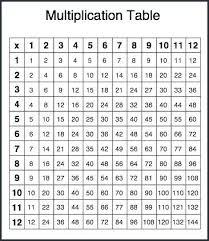 Printable Multiplication Tables 0 12 Andbeyondshop Co