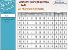 Acsr Conductor Size Chart Conductor Types And Sizes
