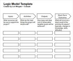 File:wiki Exampled Logic Model.png | Social Work | Pinterest ...
