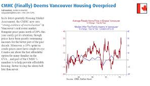 Vancouver House Price Chart 2016
